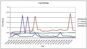 Fraud Rating Graph