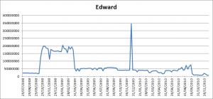 Hit count for John Edward