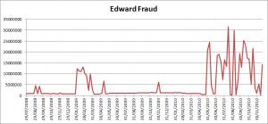 John Edward Fraud Graph